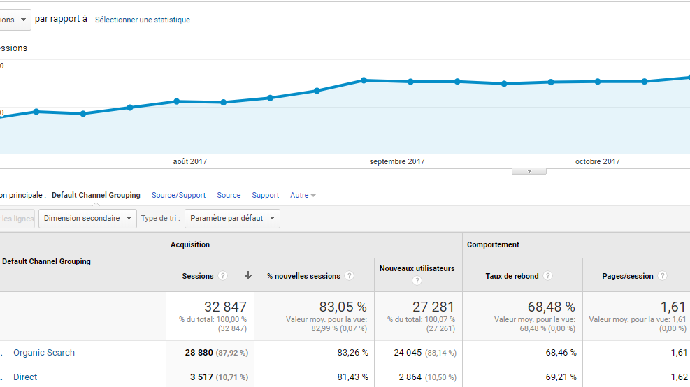 courbe de trafic sur analytics