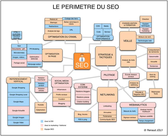 Voici le périmètre d'un SEO en infographie. Réalisé par Renaud Joly